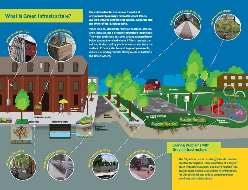 saveit-green-infrastructure-diagram